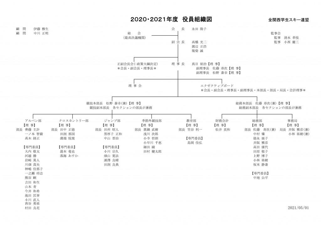 2020・2021年度 役員組織図