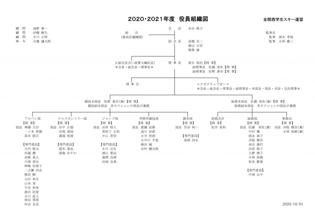 organization202021a
